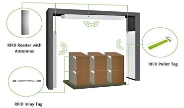 Intrasys RFID Gantry